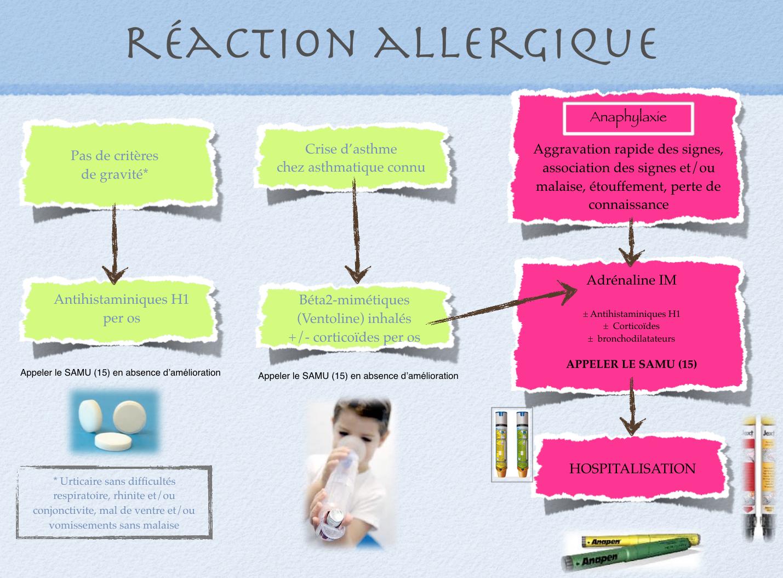 Traitement de la réaction allergique alimentaire