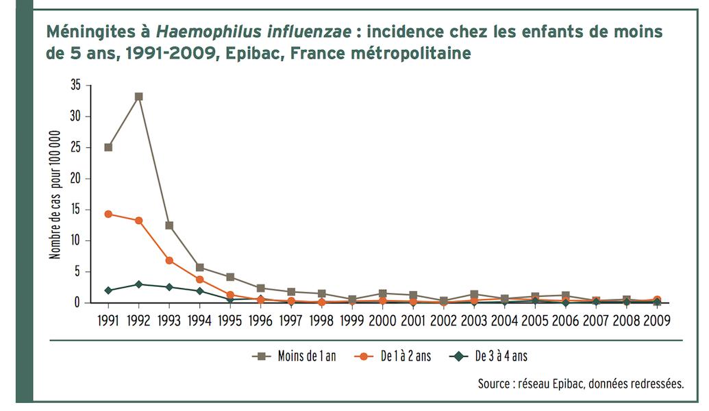 Meningites a Haemophilus