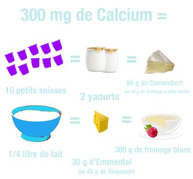 Calcium et alimentation